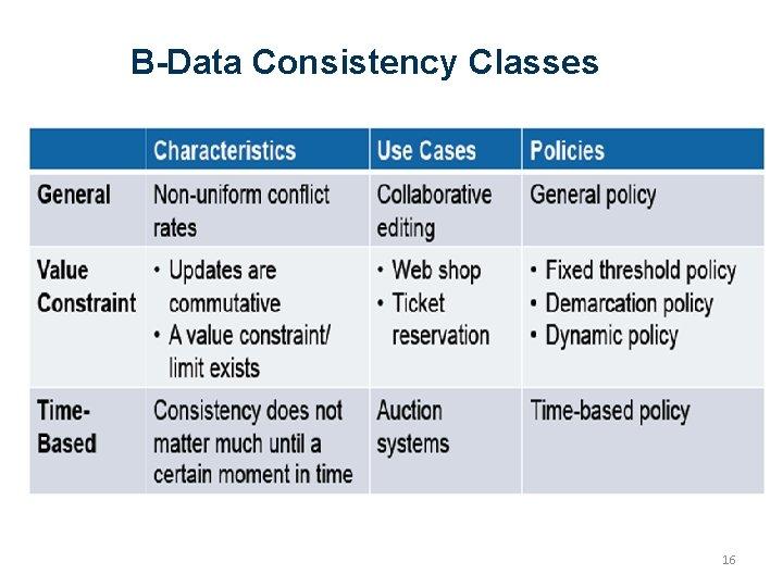 B-Data Consistency Classes 16