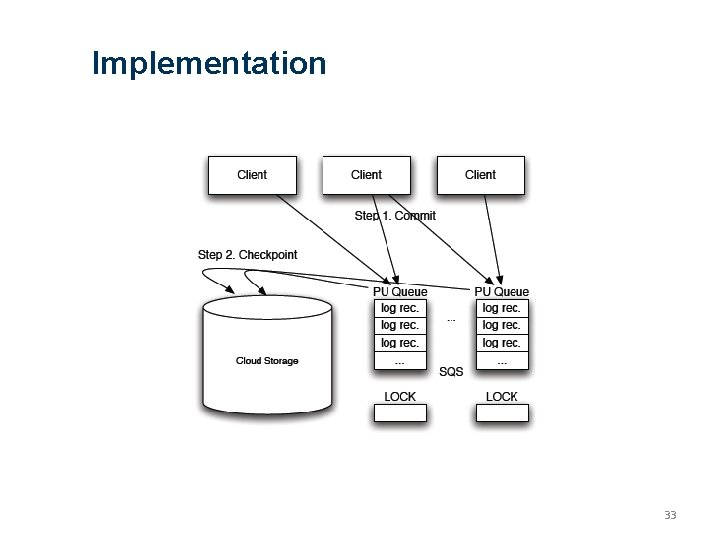 Implementation 33