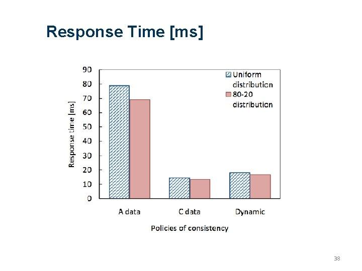 Response Time [ms] 38