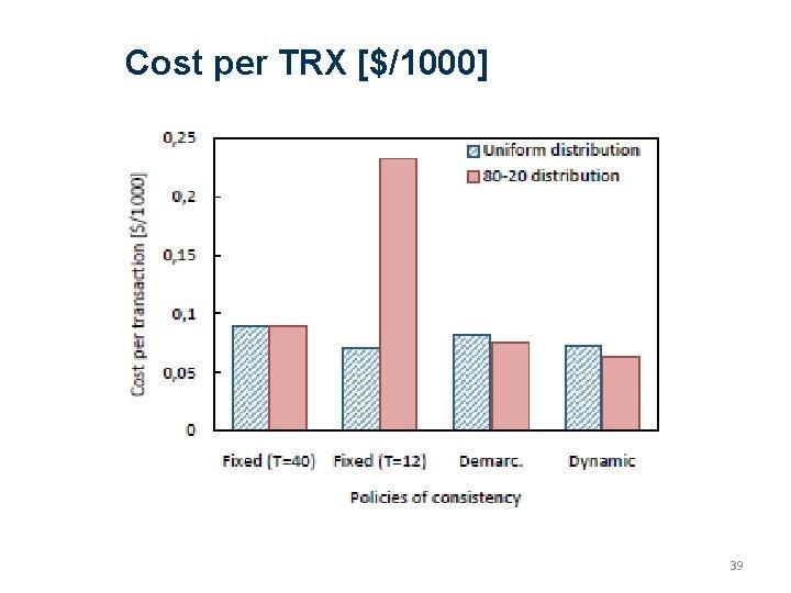 Cost per TRX [$/1000] 39
