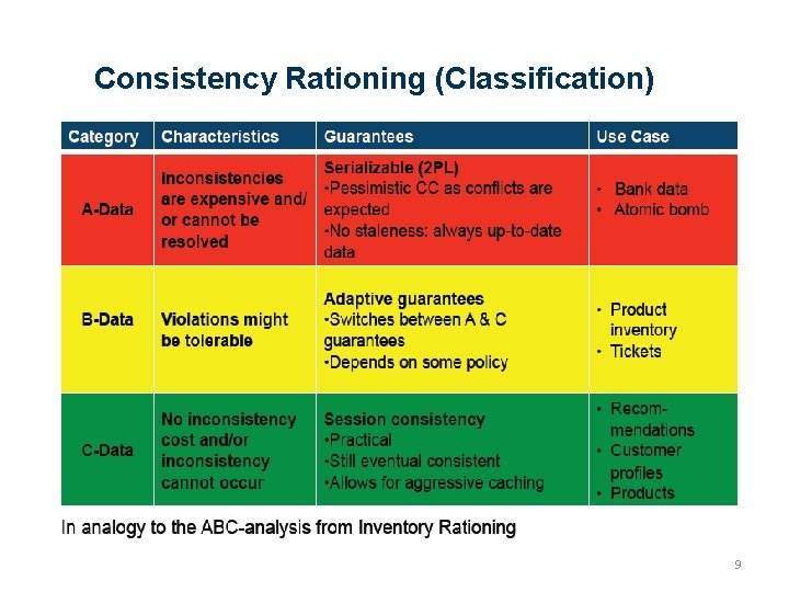 Consistency Rationing (Classification) 9