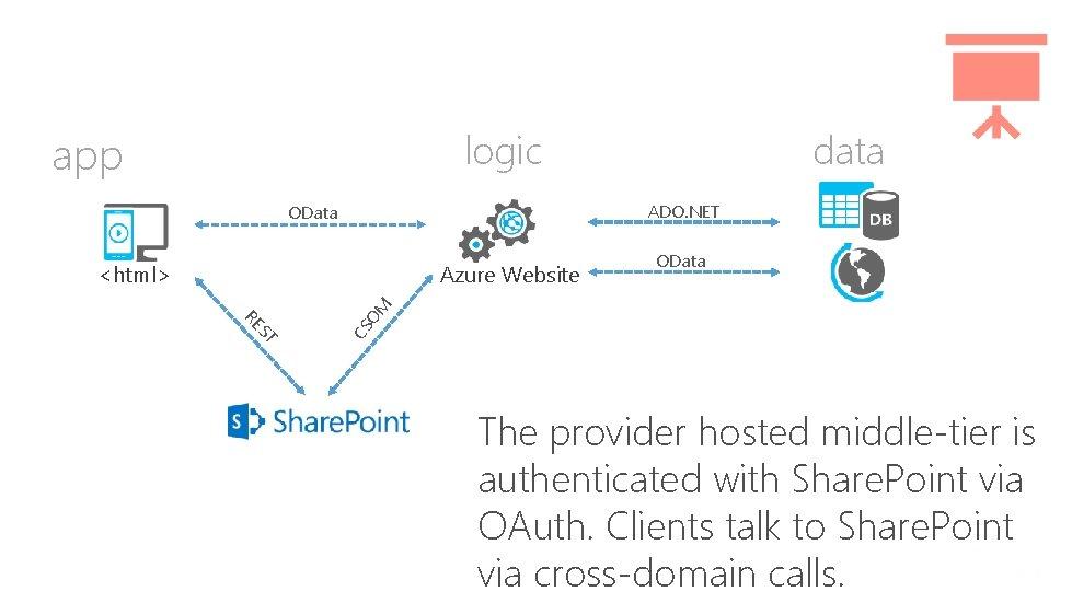 data logic app ADO. NET OData Azure Website CS ST RE OM <html> OData