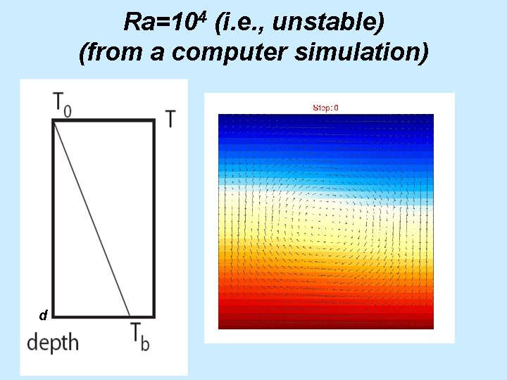 Ra=104 (i. e. , unstable) (from a computer simulation) d