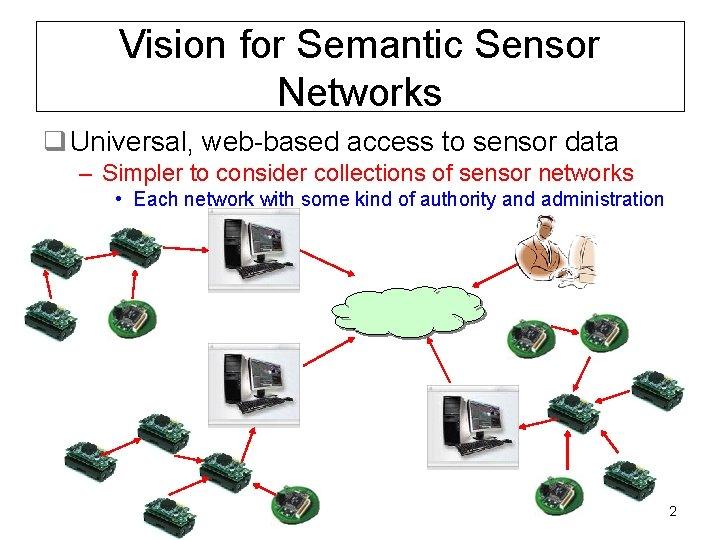 Vision for Semantic Sensor Networks q Universal, web-based access to sensor data – Simpler