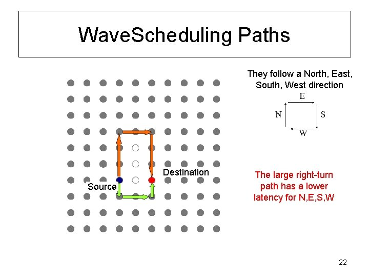 Wave. Scheduling Paths They follow a North, East, South, West direction Destination Source The