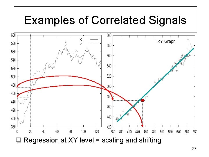 Examples of Correlated Signals X Y XY Graph q Regression at XY level =