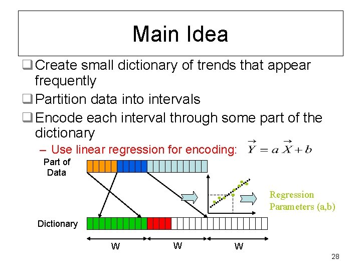 Main Idea q Create small dictionary of trends that appear frequently q Partition data