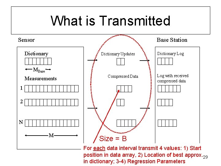 What is Transmitted Sensor Base Station Dictionary Updates Dictionary Log ΜBase Measurements Compressed Data