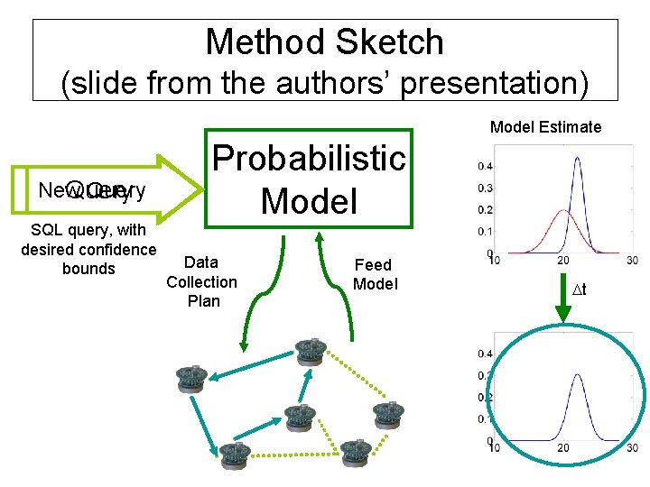 Method Sketch (slide from the authors' presentation) Model Estimate New Query SQL query, with