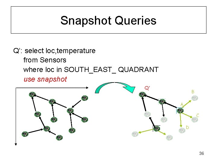 Snapshot Queries Q': select loc, temperature from Sensors where loc in SOUTH_EAST_ QUADRANT use