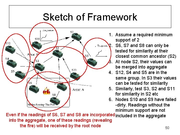 Sketch of Framework 1. Assume a required minimum support of 2 2. S 6,