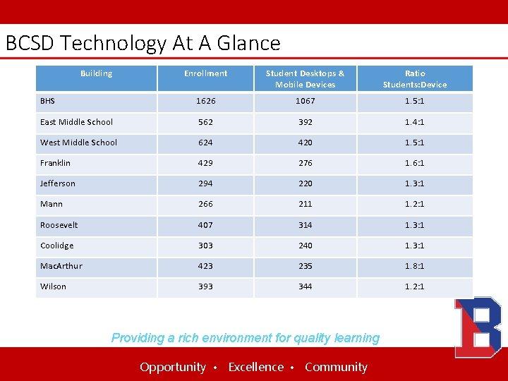 BCSD Technology At A Glance Building Enrollment Student Desktops & Mobile Devices Ratio Students: