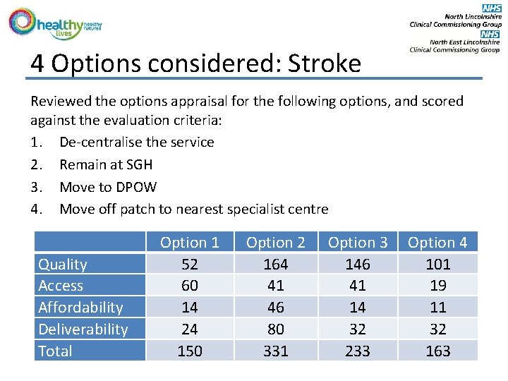 4 Options considered: Stroke Reviewed the options appraisal for the following options, and scored