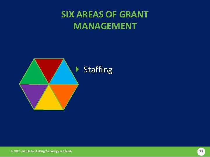 SIX AREAS OF GRANT MANAGEMENT Staffing © 2017 Institute for Building Technology and Safety