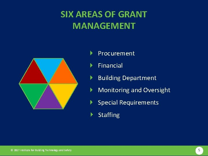 SIX AREAS OF GRANT MANAGEMENT Procurement Financial Building Department Monitoring and Oversight Special Requirements