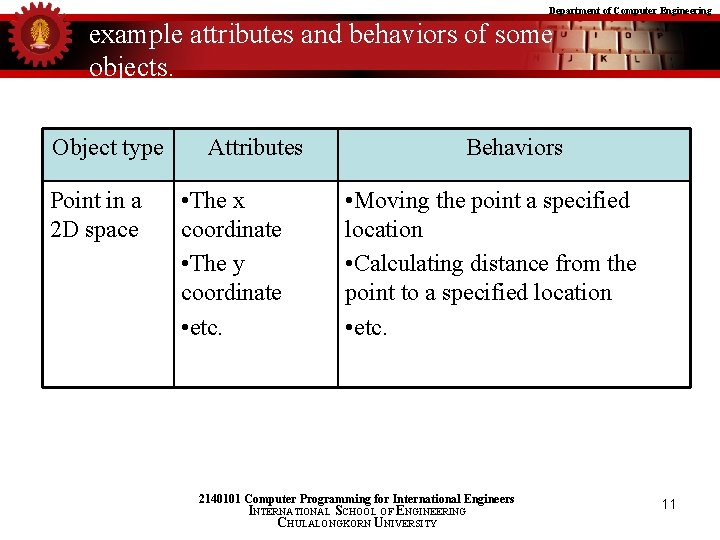 Department of Computer Engineering example attributes and behaviors of some objects. Object type Point