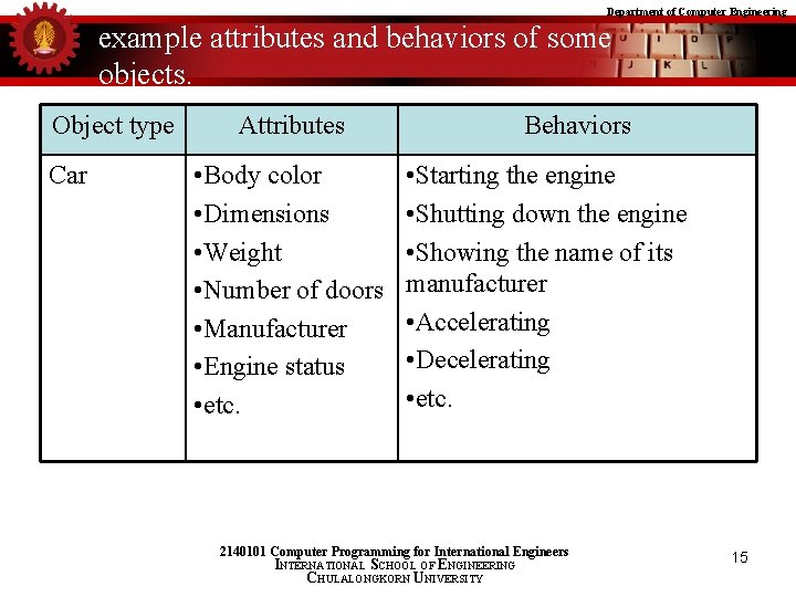 Department of Computer Engineering example attributes and behaviors of some objects. Object type Car