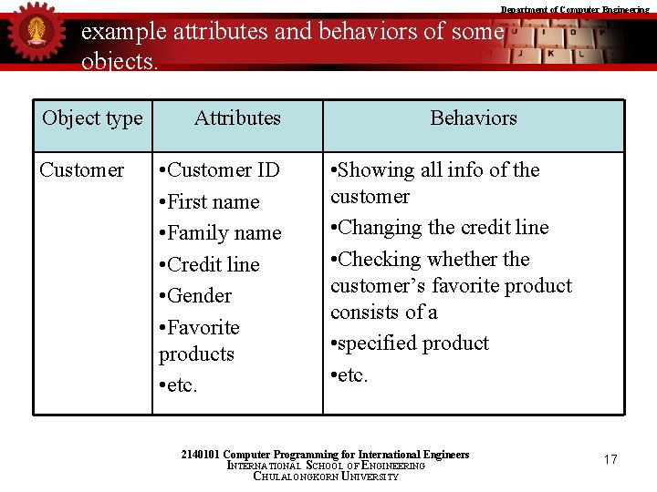 Department of Computer Engineering example attributes and behaviors of some objects. Object type Customer