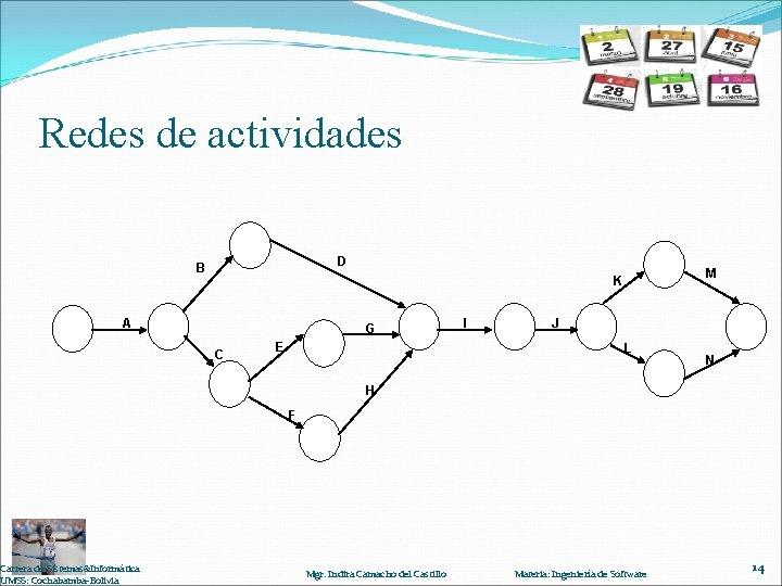 Redes de actividades D B A Carrera de Sistemas&Informática UMSS: Cochabamba-Bolivia M K G