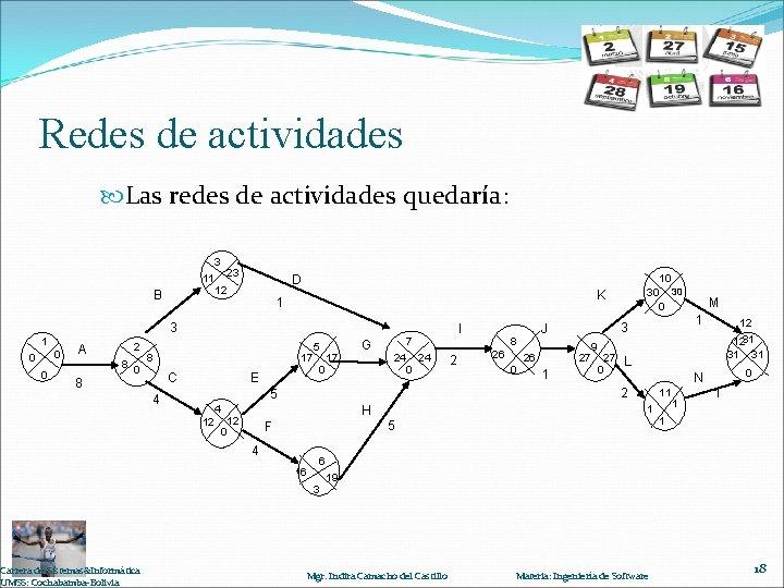 Redes de actividades Las redes de actividades quedaría: 3 11 B 23 D 12