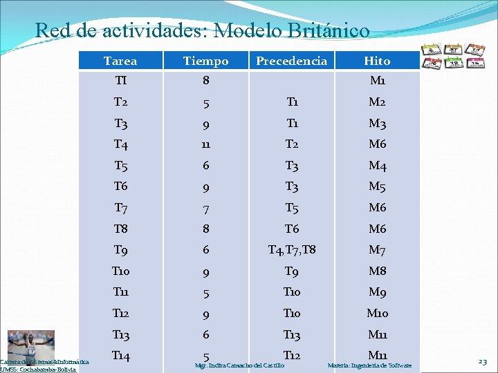 Red de actividades: Modelo Británico Carrera de Sistemas&Informática UMSS: Cochabamba-Bolivia Tarea Tiempo Precedencia Hito