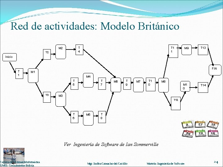 Red de actividades: Modelo Británico T 4 M 2 T 1 1 M 9