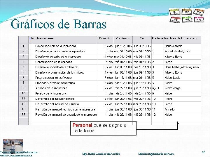 Gráficos de Barras Carrera de Sistemas&Informática UMSS: Cochabamba-Bolivia Personal que se asigna a cada