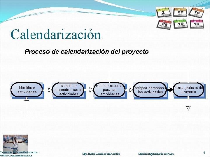 Calendarización Proceso de calendarización del proyecto Identificar actividades Requerimientos de Software Carrera de Sistemas&Informática
