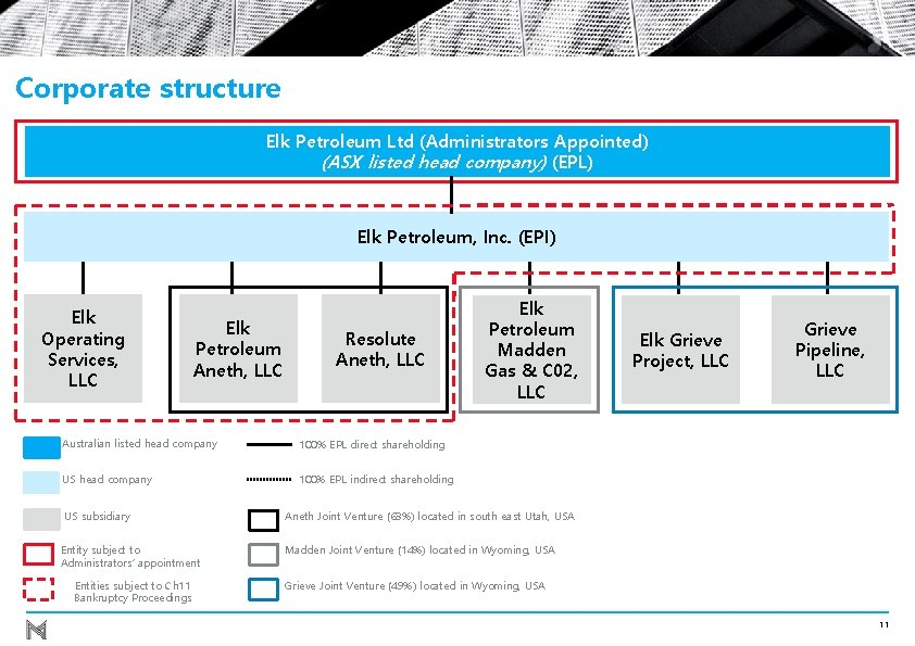 Corporate structure Elk Petroleum Ltd (Administrators Appointed) (ASX listed head company) (EPL) Elk Petroleum,