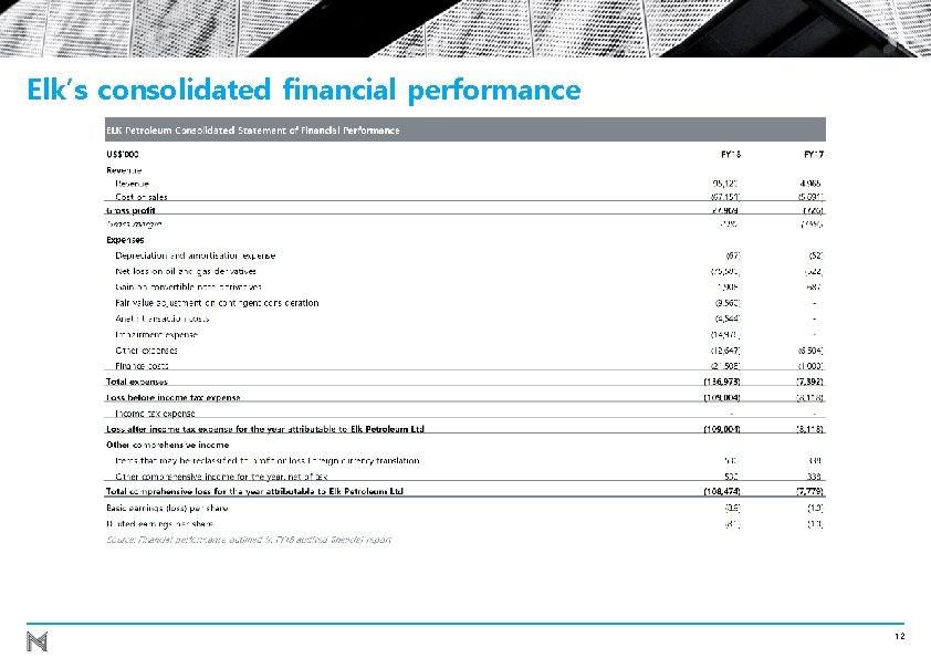 Elk's consolidated financial performance 12