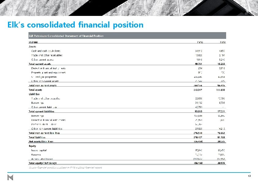 Elk's consolidated financial position 13