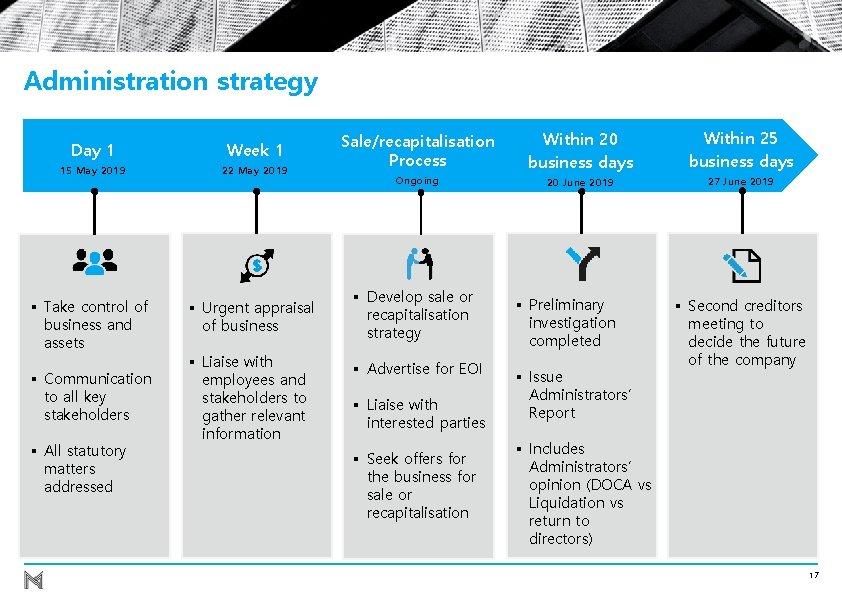 Administration strategy Day 1 Week 1 15 May 2019 22 May 2019 § Take