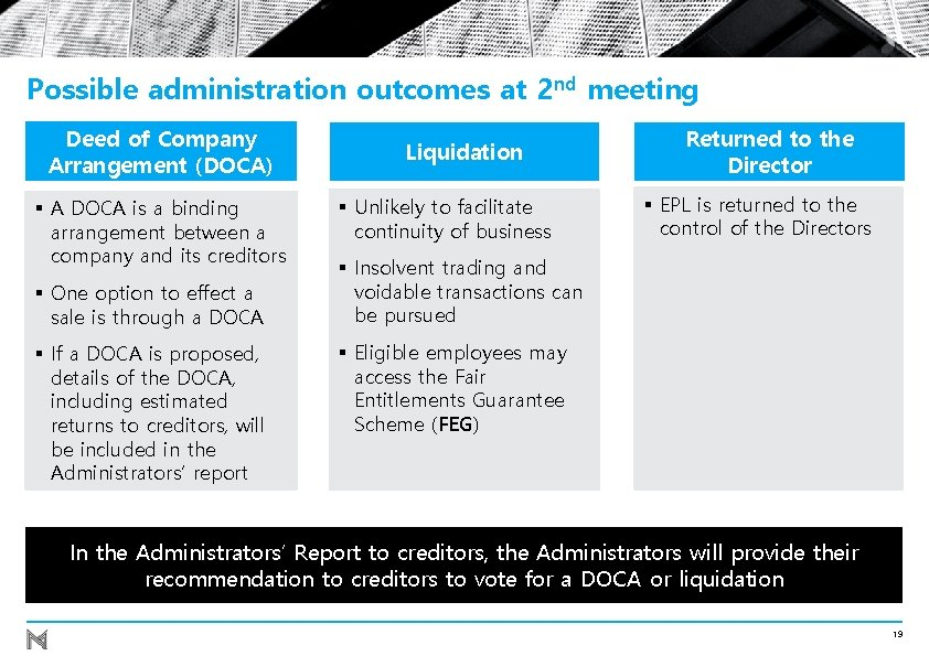 Possible administration outcomes at 2 nd meeting Deed of Company Arrangement (DOCA) § A