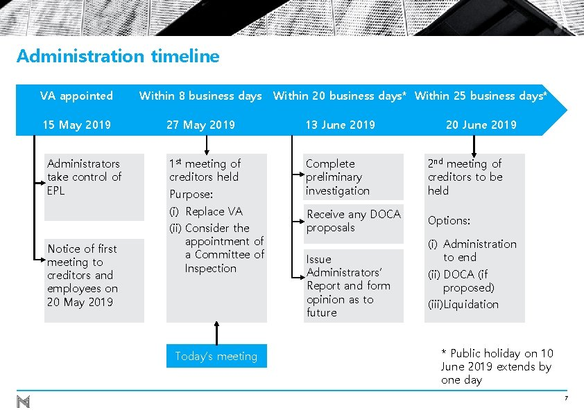 Administration timeline Within 20 business days* Within 25 business days* VA appointed Within 8