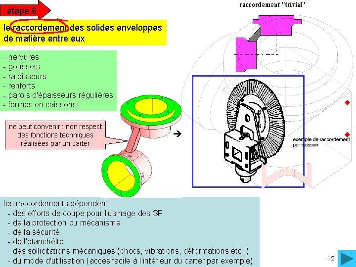 étape 6 le raccordement des solides enveloppes de matière entre eux - nervures -