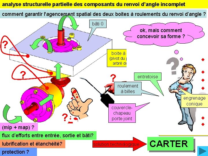 analyse structurelle partielle des composants du renvoi d'angle incomplet comment garantir l'agencement spatial des