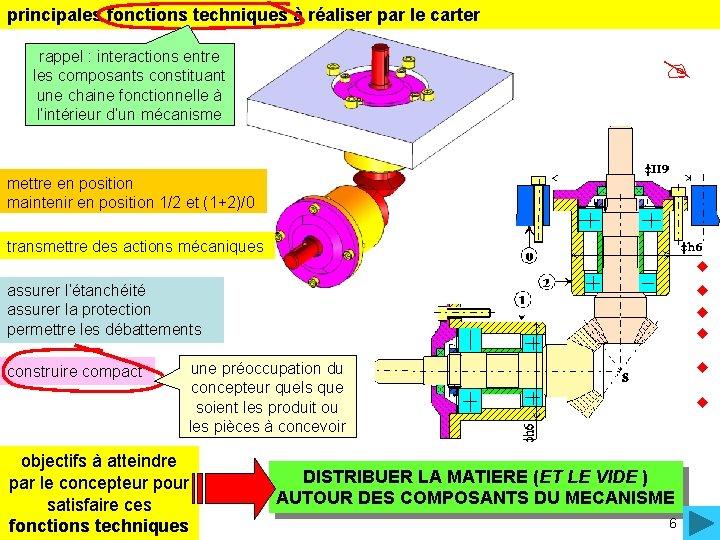 principales fonctions techniques à réaliser par le carter rappel : interactions entre les composants