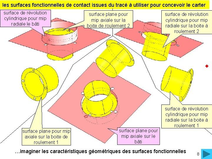 les surfaces fonctionnelles de contact issues du tracé à utiliser pour concevoir le carter
