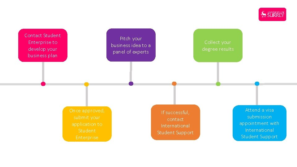 Contact Student Enterprise to develop your business plan Pitch your business idea to a