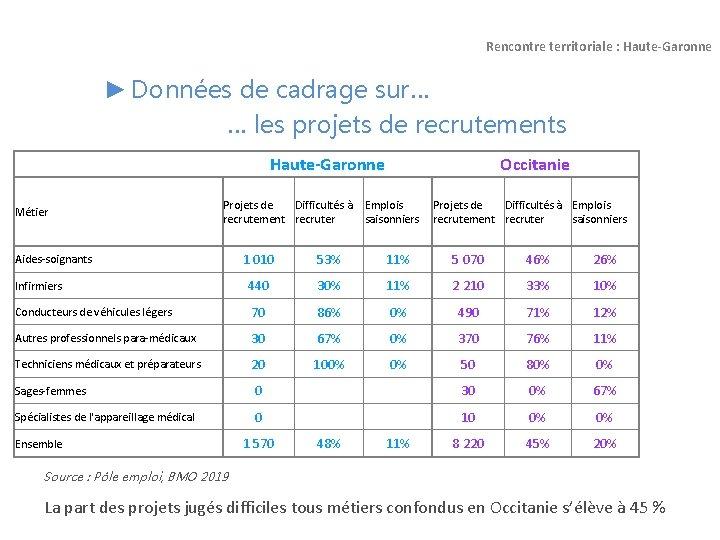 Des Rencontres et plus de 1.500 Recrutements ce jeudi à Toulouse