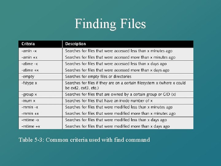 Finding Files Table 5 -3: Common criteria used with find command
