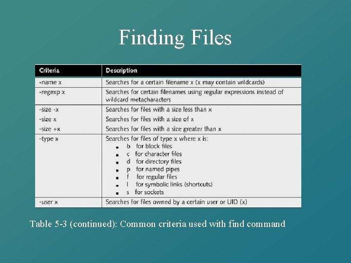 Finding Files Table 5 -3 (continued): Common criteria used with find command