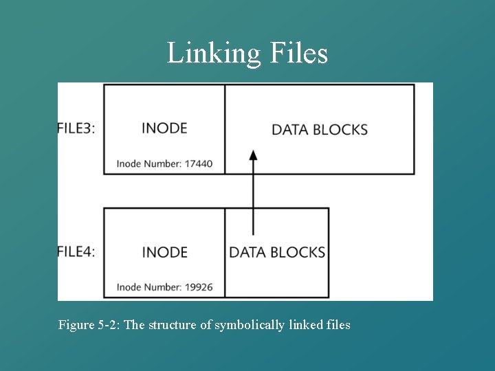 Linking Files Figure 5 -2: The structure of symbolically linked files