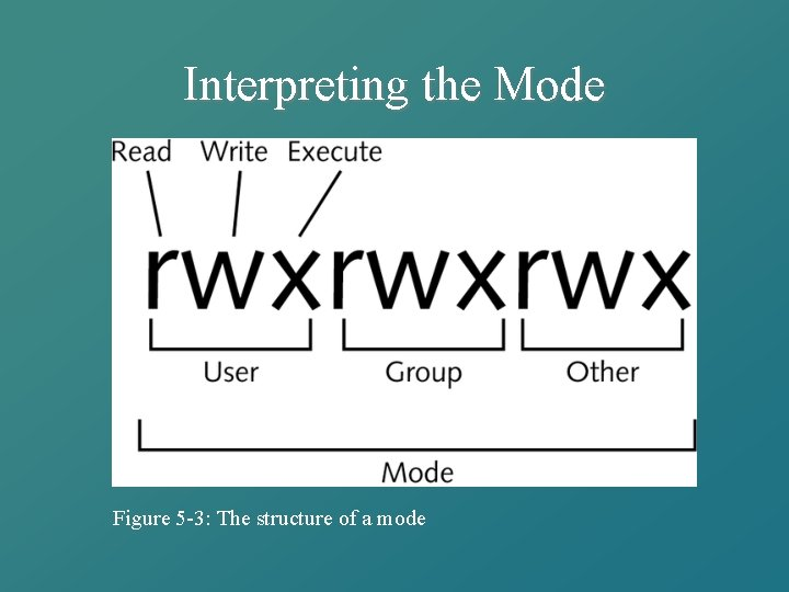 Interpreting the Mode Figure 5 -3: The structure of a mode