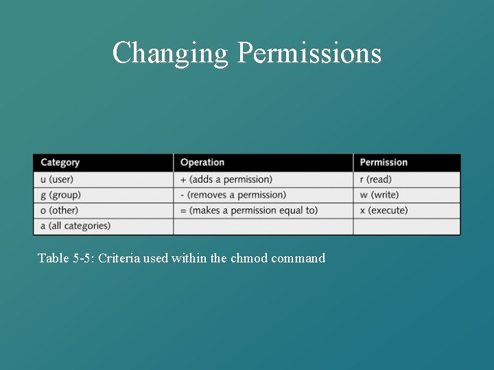 Changing Permissions Table 5 -5: Criteria used within the chmod command
