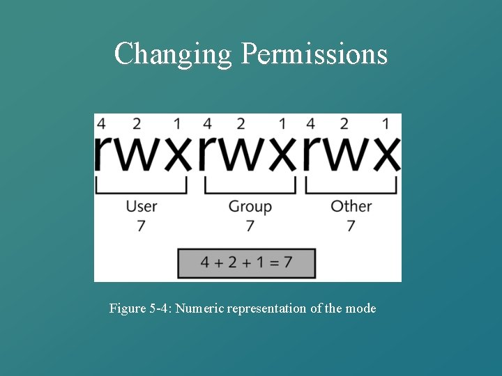 Changing Permissions Figure 5 -4: Numeric representation of the mode