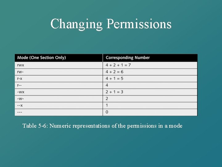 Changing Permissions Table 5 -6: Numeric representations of the permissions in a mode
