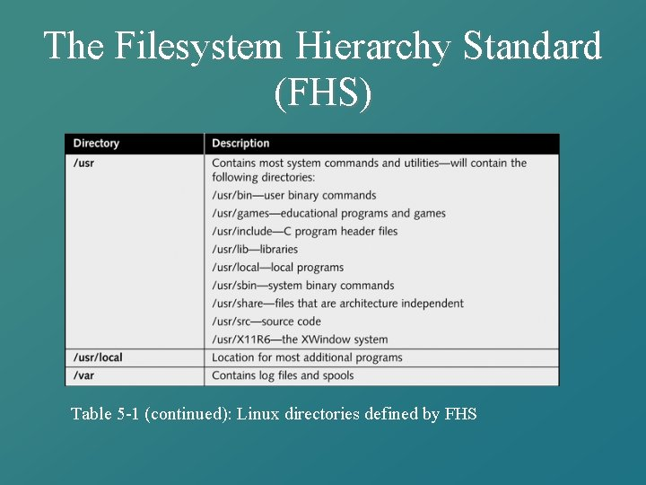 The Filesystem Hierarchy Standard (FHS) Table 5 -1 (continued): Linux directories defined by FHS