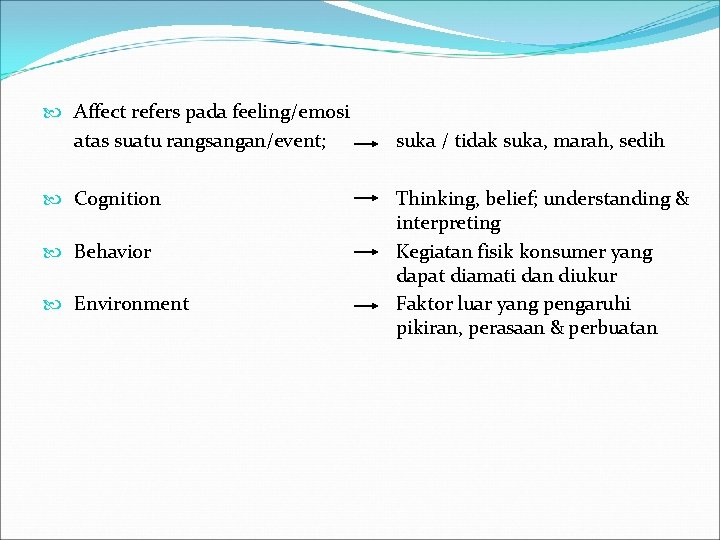 Affect refers pada feeling/emosi atas suatu rangsangan/event; Cognition Behavior Environment suka / tidak
