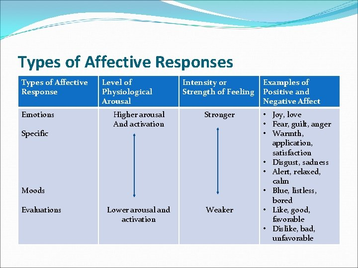 Types of Affective Responses Types of Affective Response Emotions Specific Level of Physiological Arousal